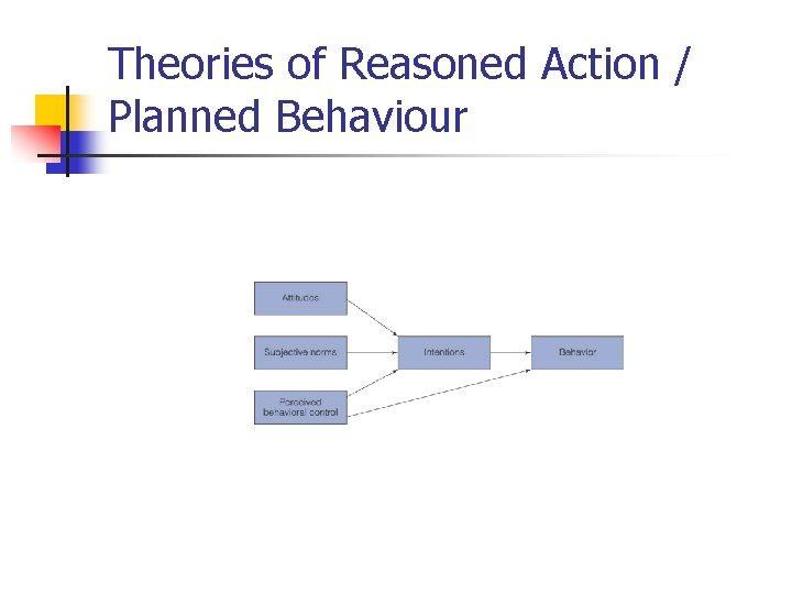 Theories of Reasoned Action / Planned Behaviour
