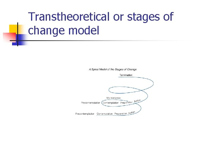 Transtheoretical or stages of change model