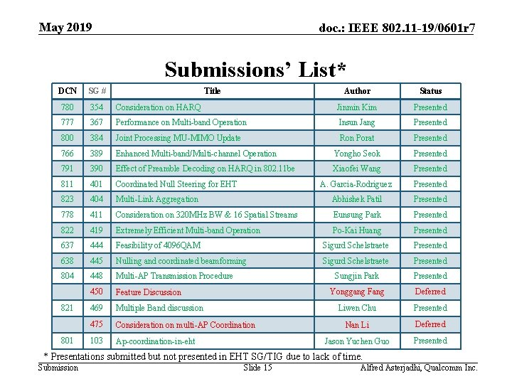 May 2019 doc. : IEEE 802. 11 -19/0601 r 7 Submissions' List* DCN SG