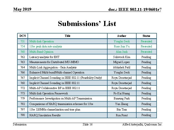 May 2019 doc. : IEEE 802. 11 -19/0601 r 7 Submissions' List DCN Title