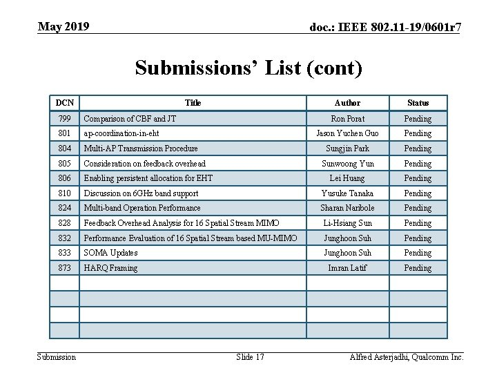 May 2019 doc. : IEEE 802. 11 -19/0601 r 7 Submissions' List (cont) DCN