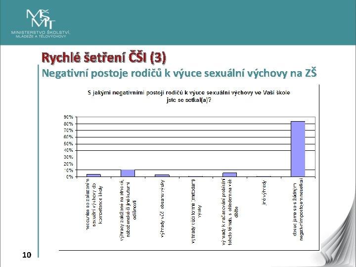 Rychlé šetření ČŠI (3) Negativní postoje rodičů k výuce sexuální výchovy na ZŠ 10
