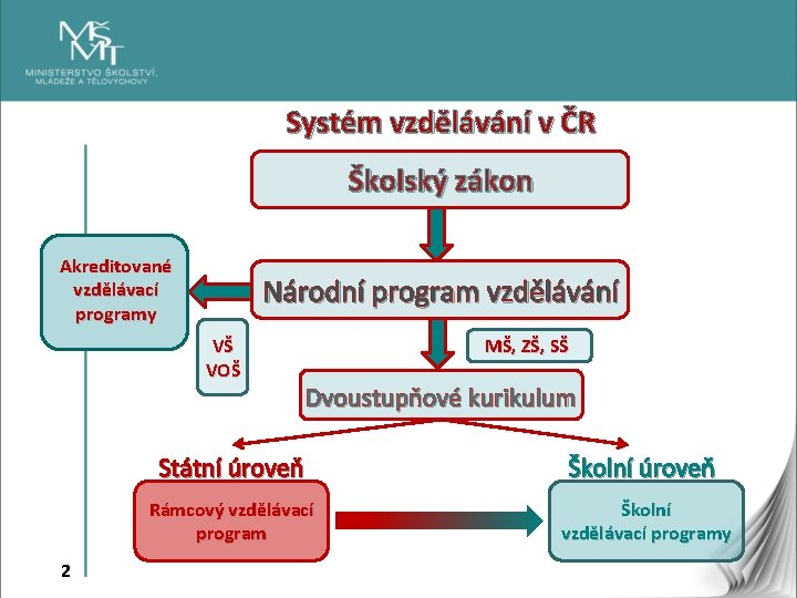 Systém vzdělávání v ČR Školský zákon Akreditované vzdělávací programy Národní program vzdělávání VŠ VOŠ