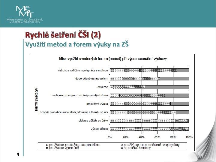 Rychlé šetření ČŠI (2) Využití metod a forem výuky na ZŠ 9