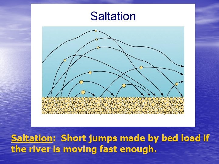 Saltation: Saltation Short jumps made by bed load if the river is moving fast
