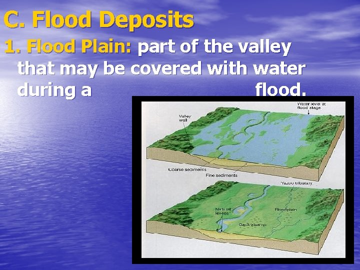 C. Flood Deposits 1. Flood Plain: part of the valley that may be covered
