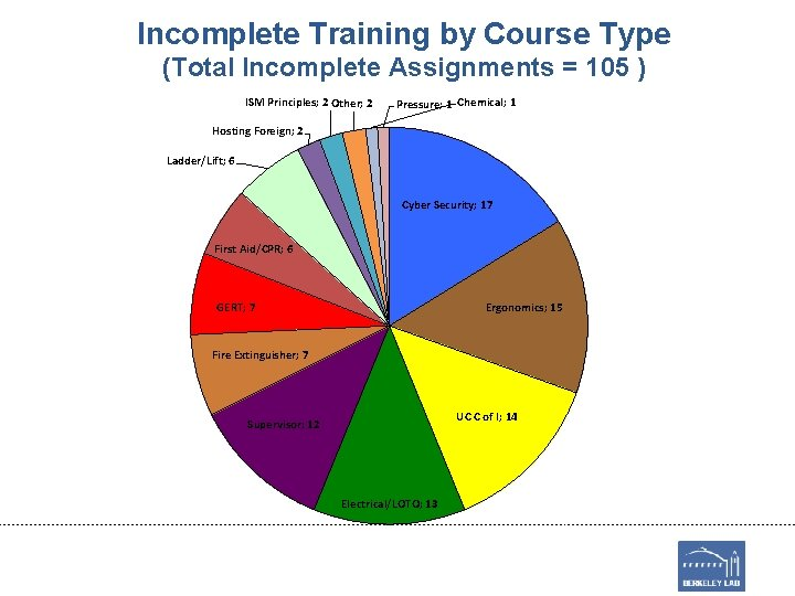 Incomplete Training by Course Type (Total Incomplete Assignments = 105 ) ISM Principles; 2