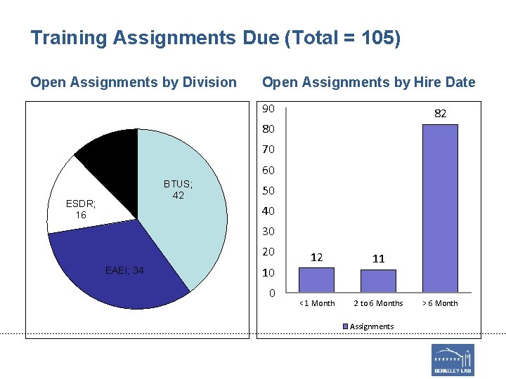 Training Assignments Due (Total = 105) Open Assignments by Division Open Assignments by Hire