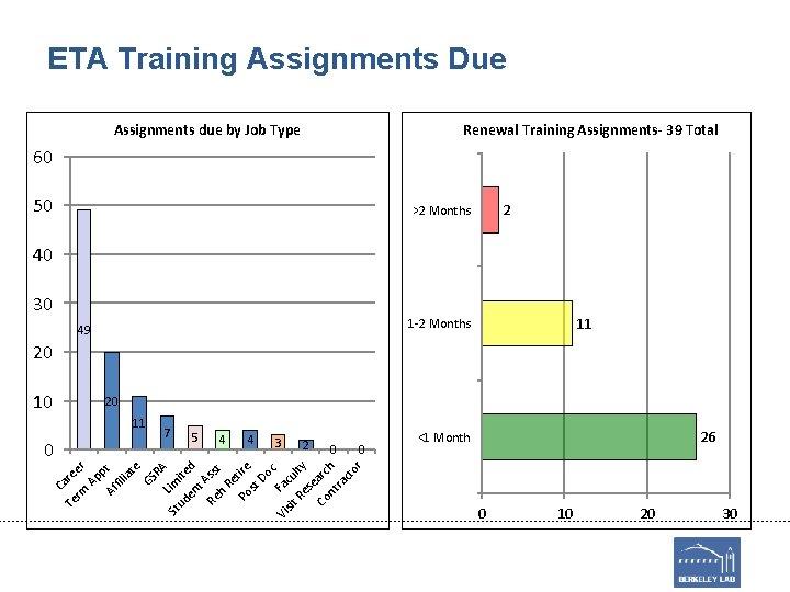 ETA Training Assignments Due Assignments due by Job Type Renewal Training Assignments- 39 Total