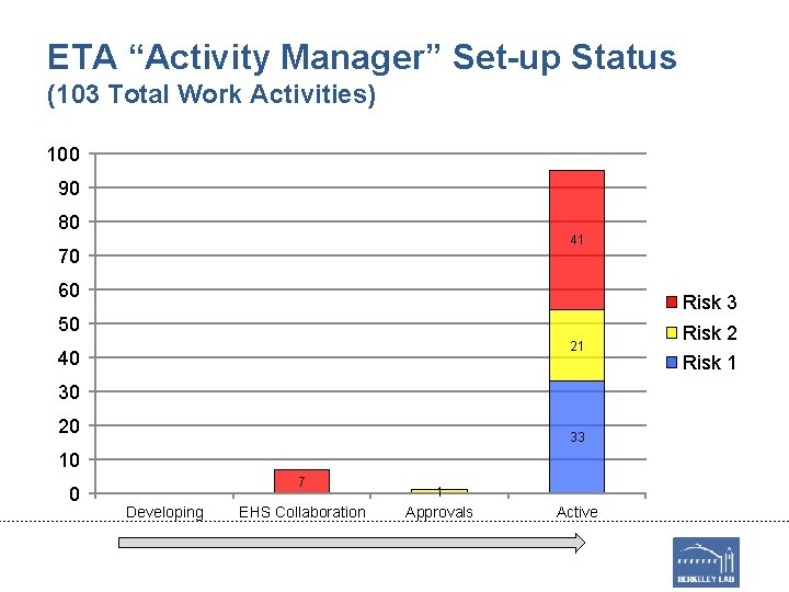 "ETA ""Activity Manager"" Set-up Status (103 Total Work Activities) 100 90 80 41 70"