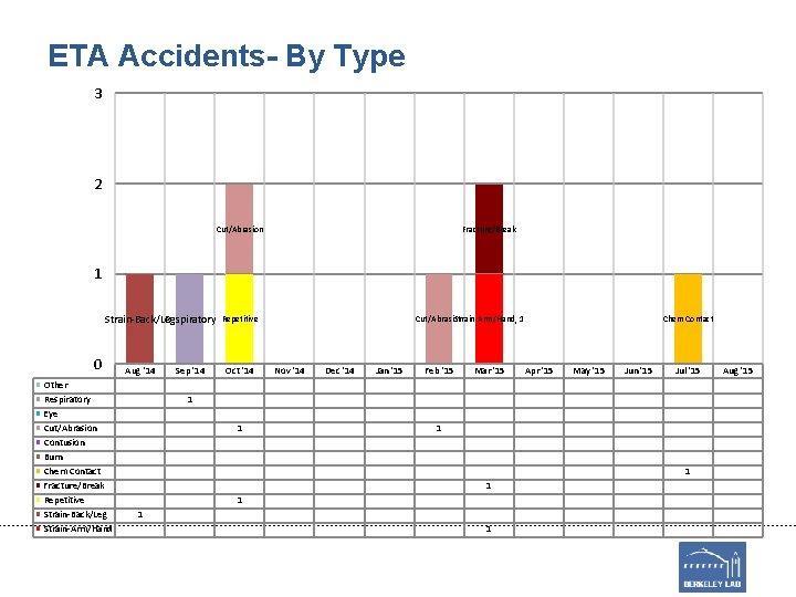 ETA Accidents- By Type 3 2 Cut/Abrasion Fracture/Break 1 Strain-Back/Leg Respiratory 0 Other Respiratory