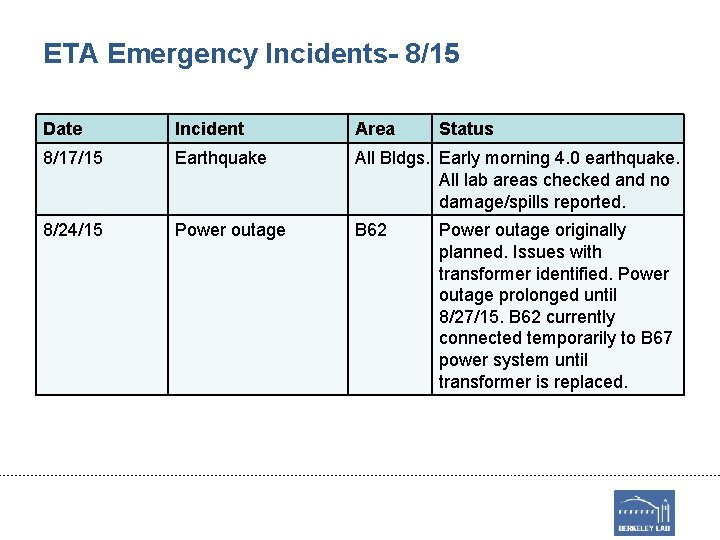 ETA Emergency Incidents- 8/15 Date Incident Area Status 8/17/15 Earthquake All Bldgs. Early morning