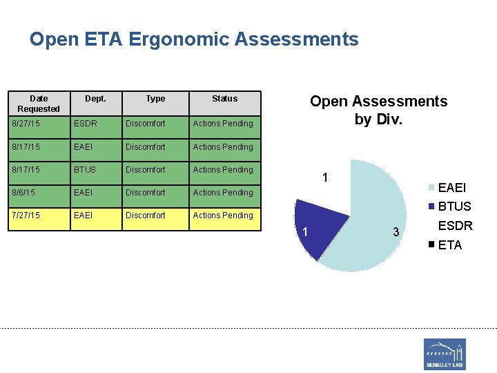 Open ETA Ergonomic Assessments Date Requested Dept. Type Open Assessments by Div. Status 8/27/15