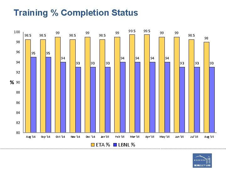 Training % Completion Status 100 98. 5 99 99 98. 5 98 98 96
