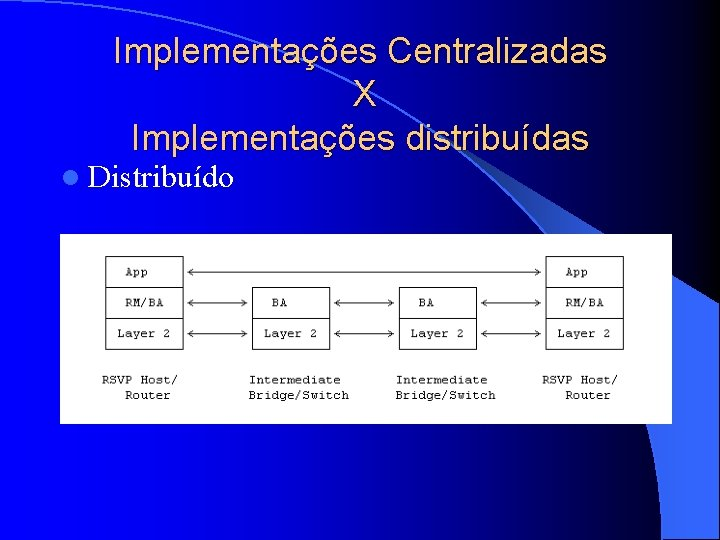 Implementações Centralizadas X Implementações distribuídas l Distribuído