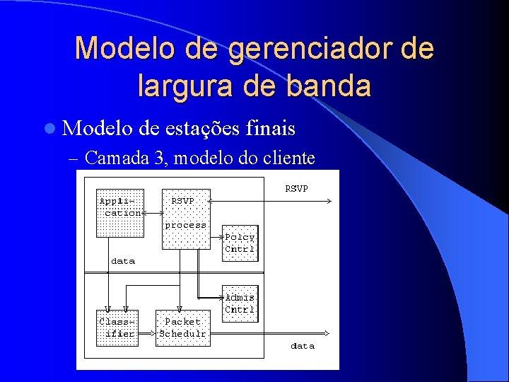 Modelo de gerenciador de largura de banda l Modelo de estações finais – Camada