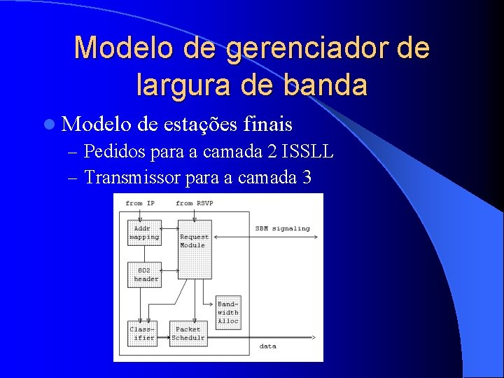 Modelo de gerenciador de largura de banda l Modelo de estações finais – Pedidos