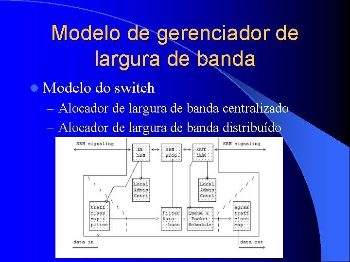 Modelo de gerenciador de largura de banda l Modelo do switch – Alocador de