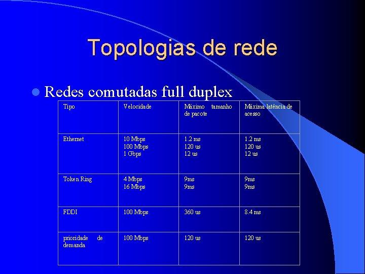 Topologias de rede l Redes comutadas full duplex Tipo Velocidade Máximo tamanho de pacote