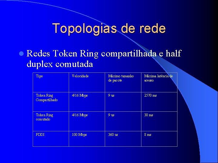 Topologias de rede l Redes Token Ring compartilhada e half duplex comutada Tipo Velocidade