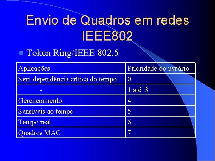 Envio de Quadros em redes IEEE 802 l Token Ring/IEEE 802. 5 Aplicações Sem