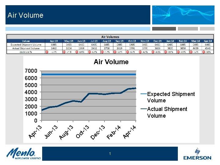 Air Volume 7000 6000 5000 4000 3000 2000 1000 0 Expected Shipment Volume 1