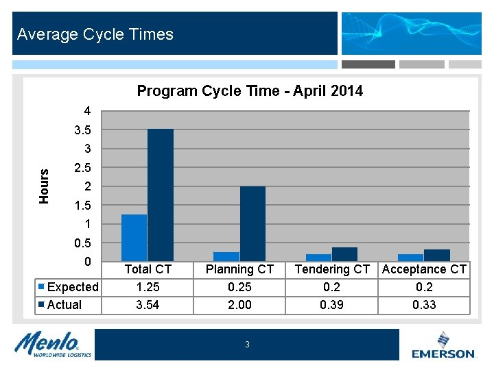 Average Cycle Times Program Cycle Time - April 2014 4 3. 5 Hours 3
