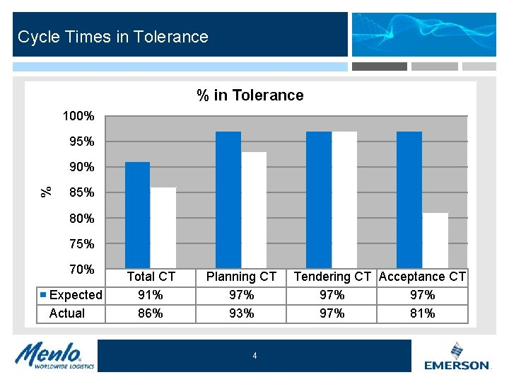 Cycle Times in Tolerance % in Tolerance 100% 95% % 90% 85% 80% 75%