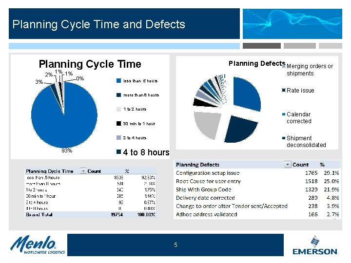 corrected Planning Cycle Time and Defects PU/DEL time corrected Adhoc address corrected Planning Cycle