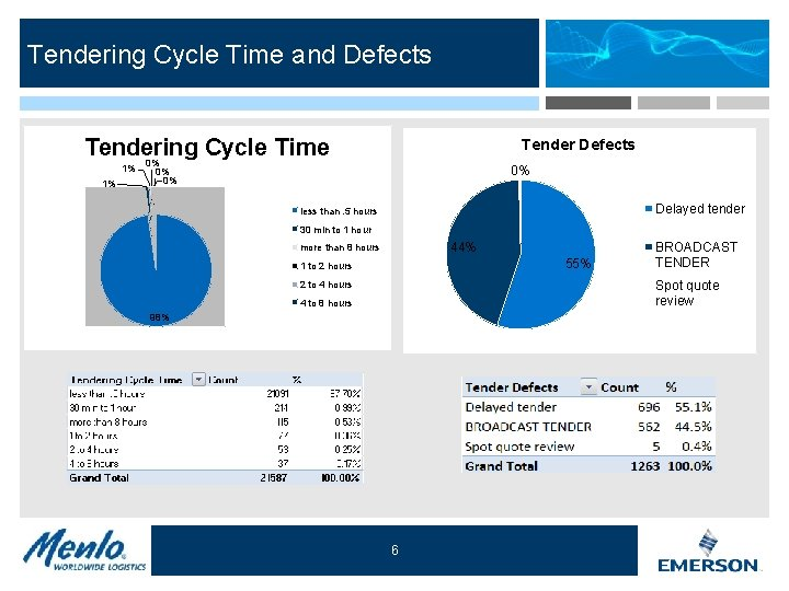 Tendering Cycle Time and Defects Tendering Cycle Time 0% 1% 1% Tender Defects 0%