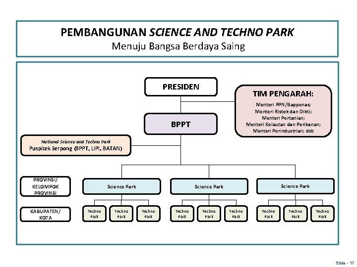 PEMBANGUNAN SCIENCE AND TECHNO PARK Menuju Bangsa Berdaya Saing PRESIDEN TIM PENGARAH: Menteri PPN/Bappenas;