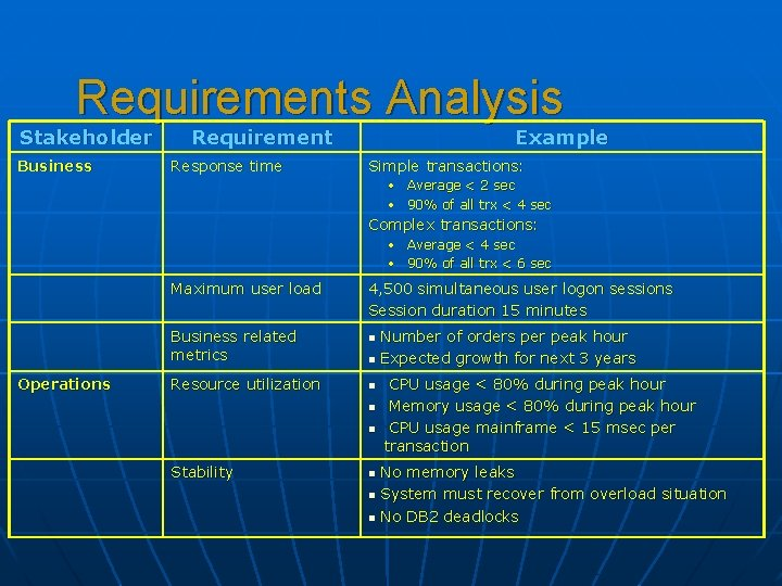 Requirements Analysis Stakeholder Business Requirement Response time Example Simple transactions: • Average < 2