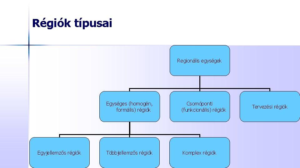 Régiók típusai Regionális egységek Egyjellemzős régiók Egységes (homogén, formális) régiók Csomóponti (funkcionális) régiók Többjellemzős