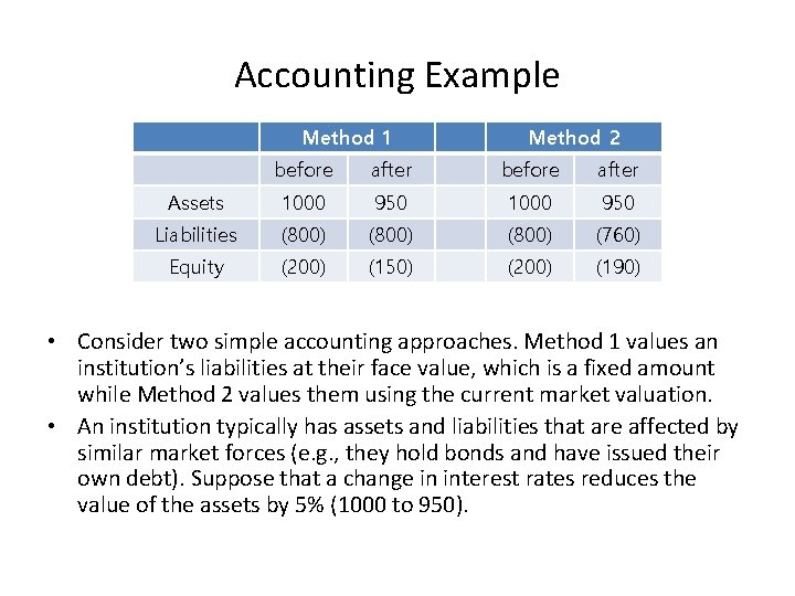 Accounting Example Method 1 Method 2 before after Assets 1000 950 Liabilities (800) (760)