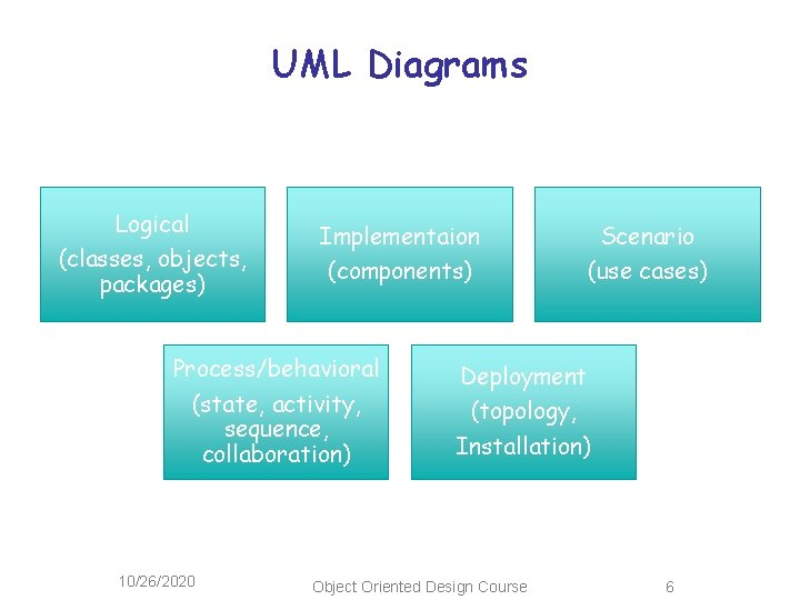 UML Diagrams Logical (classes, objects, packages) Implementaion (components) Process/behavioral (state, activity, sequence, collaboration) 10/26/2020