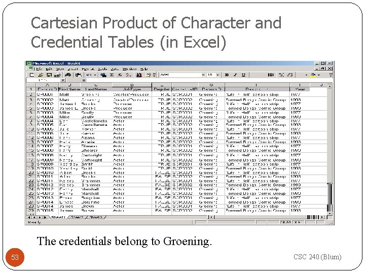 Cartesian Product of Character and Credential Tables (in Excel) The credentials belong to Groening.