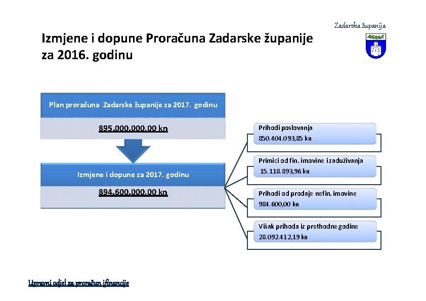Izmjene i dopune Proračuna Zadarske županije za 2016. godinu Zadarska županija Plan proračuna Zadarske