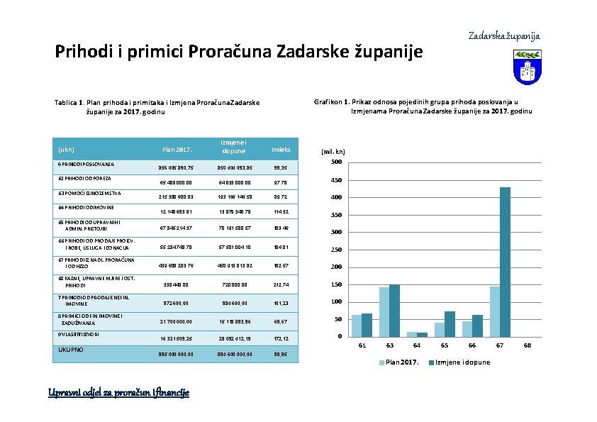 Zadarska županija Prihodi i primici Proračuna Zadarske županije Grafikon 1. Prikaz odnosa pojedinih grupa