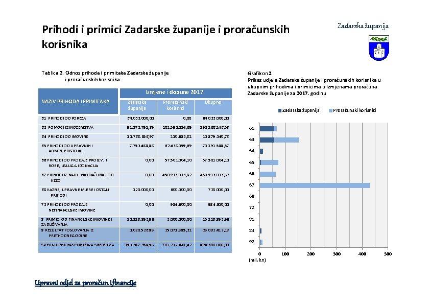 Prihodi i primici Zadarske županije i proračunskih korisnika Tablica 2. Odnos prihoda i primitaka