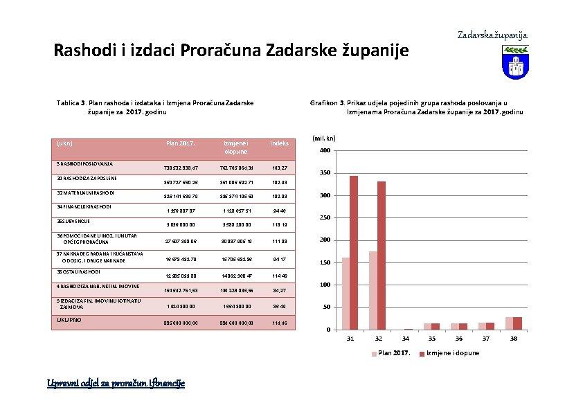 Zadarska županija Rashodi i izdaci Proračuna Zadarske županije Tablica 3. Plan rashoda i izdataka