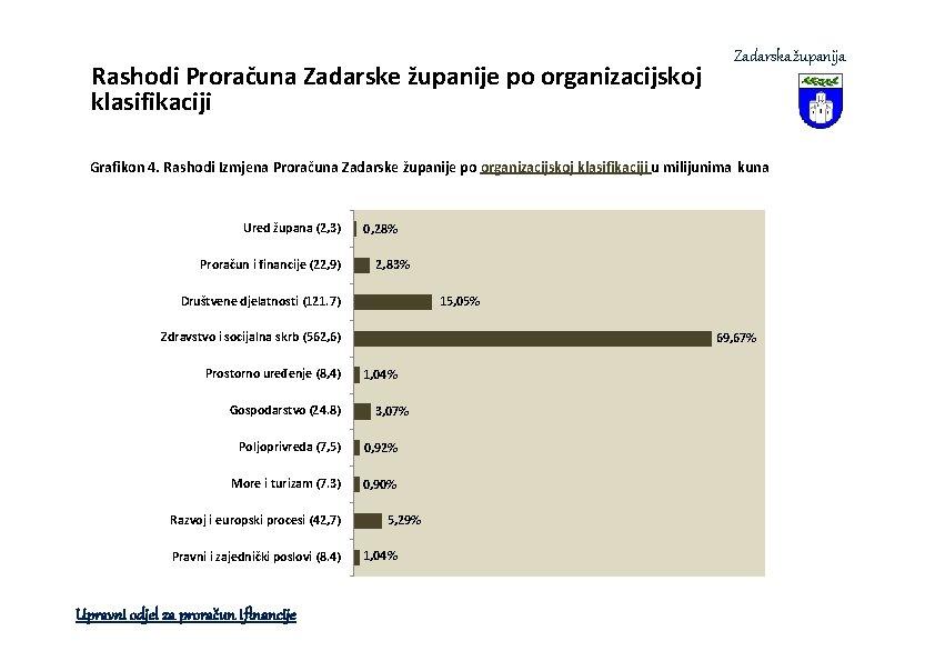 Rashodi Proračuna Zadarske županije po organizacijskoj klasifikaciji Zadarska županija Grafikon 4. Rashodi Izmjena Proračuna