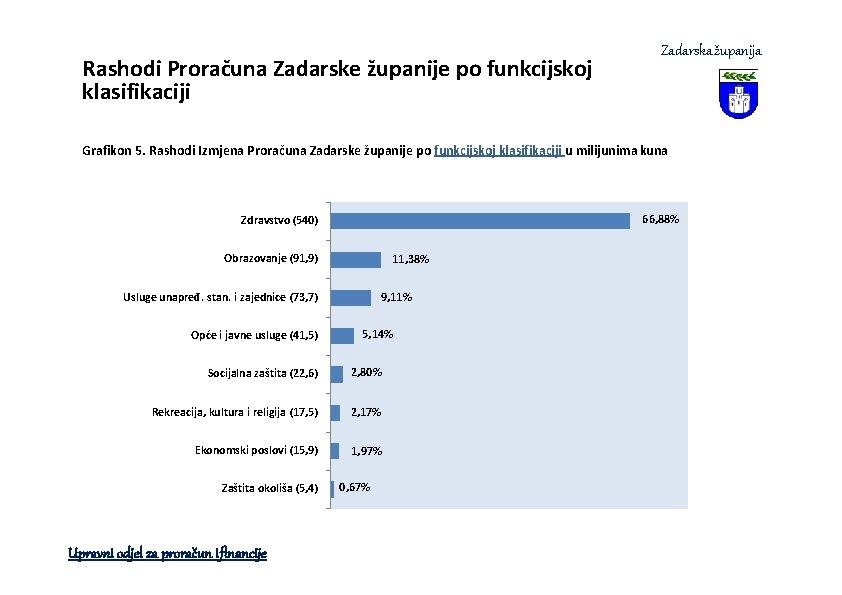 Rashodi Proračuna Zadarske županije po funkcijskoj klasifikaciji Zadarska županija Grafikon 5. Rashodi Izmjena Proračuna