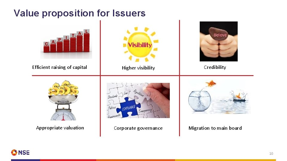 Value proposition for Issuers Efficient raising of capital Higher visibility Credibility Appropriate valuation Corporate