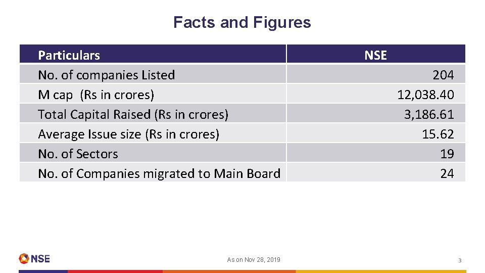 Facts and Figures Particulars No. of companies Listed M cap (Rs in crores) Total