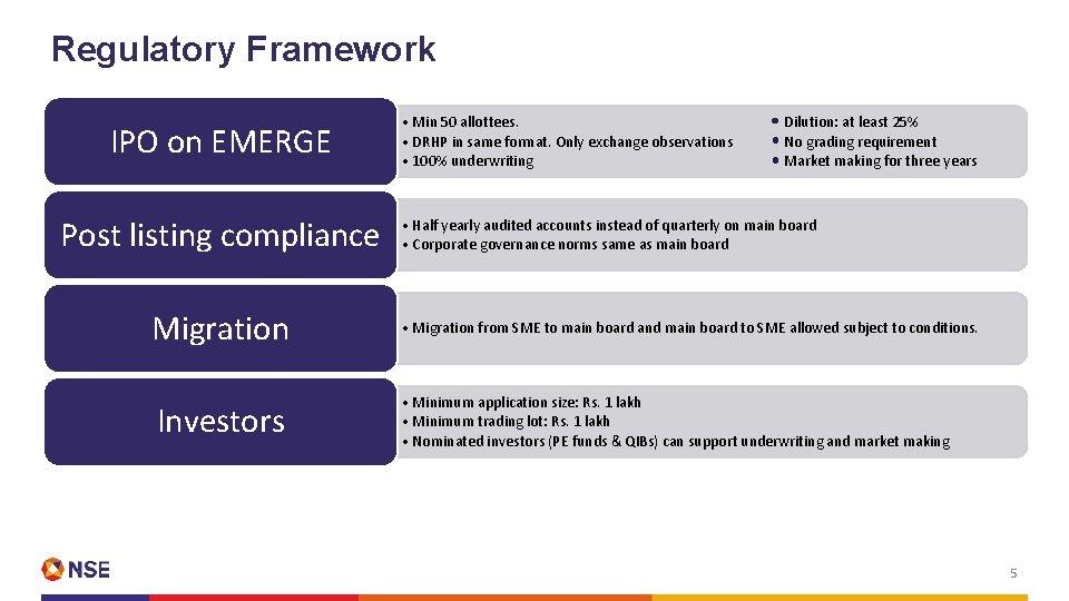 Regulatory Framework IPO on EMERGE Post listing compliance • Min 50 allottees. • DRHP