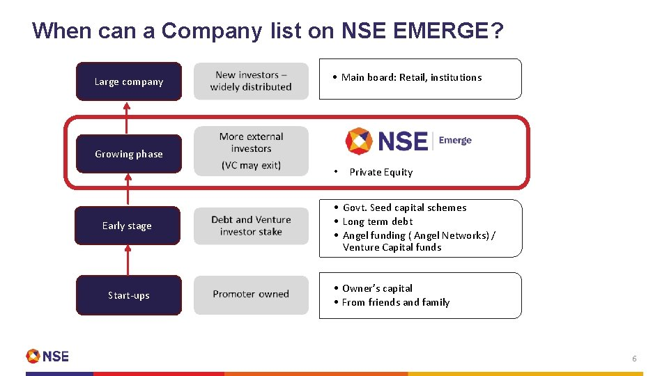 When can a Company list on NSE EMERGE? Large company • Main board: Retail,