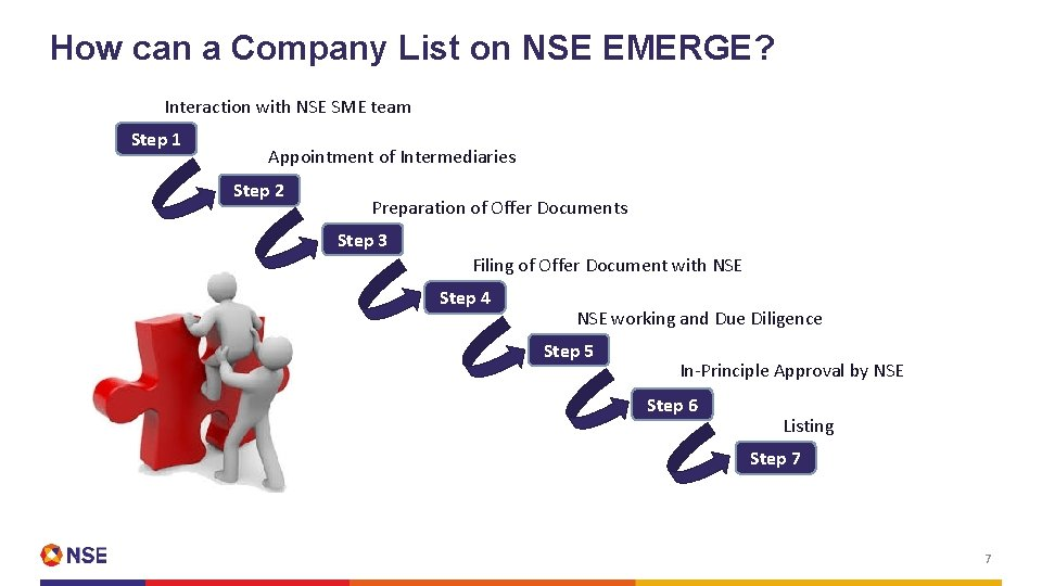 How can a Company List on NSE EMERGE? Interaction with NSE SME team Step