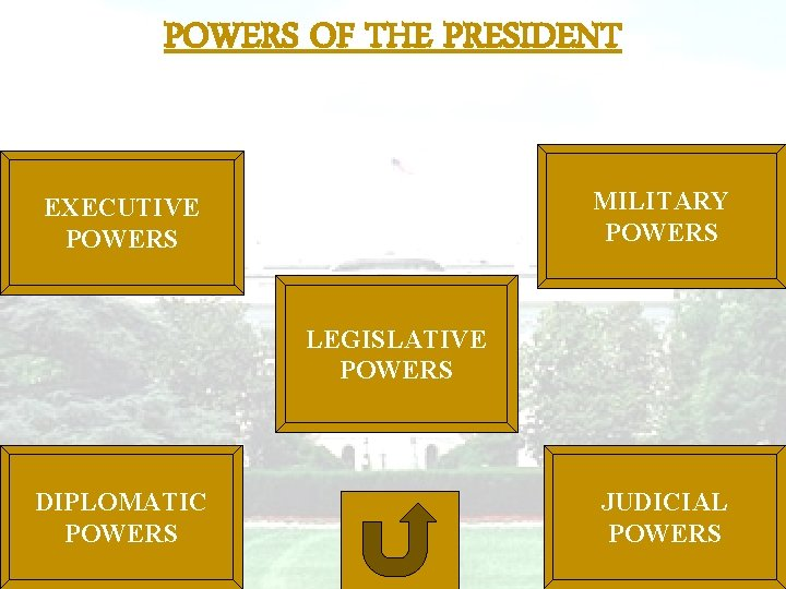 POWERS OF THE PRESIDENT MILITARY POWERS EXECUTIVE POWERS LEGISLATIVE POWERS DIPLOMATIC POWERS JUDICIAL POWERS
