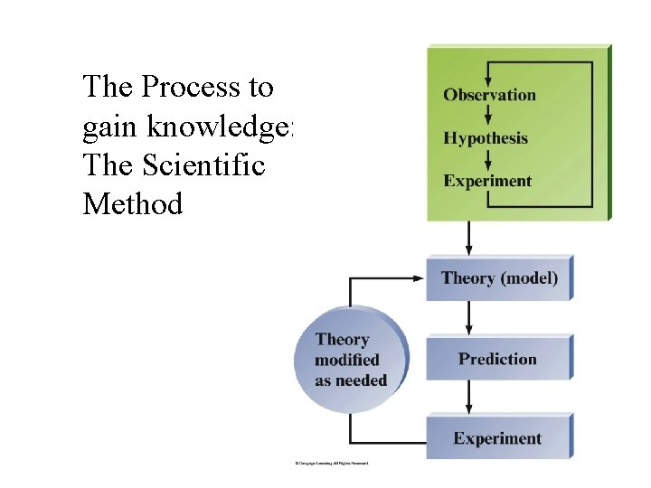 The Process to gain knowledge: The Scientific Method