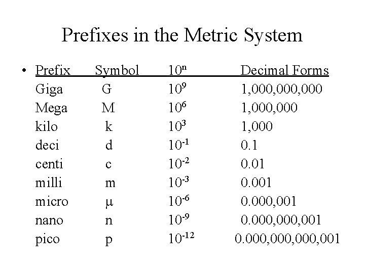 Prefixes in the Metric System • Prefix Giga Mega kilo deci centi milli micro
